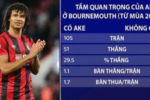 Ake sẽ cải thiện hàng thủ của Man City thế nào?