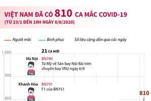 Việt Nam đã có 810 ca mắc COVID-19 tính từ 23/1 đến 18h ngày 8/8