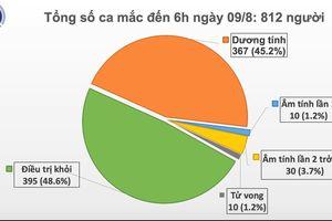 2 ca mắc mới COVID-19, 395 ca điều trị khỏi