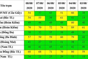 Từ ngày 2 đến 9-8: Chỉ số chất lượng không khí ở Hà Nội ''ngập'' sắc xanh