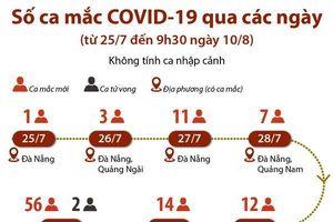 Số ca mắc COVID-19 qua các ngày không tính ca nhập cảnh