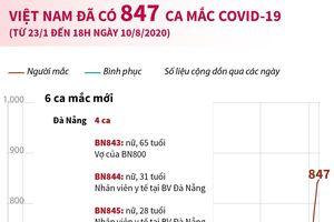 Việt Nam đã có 847 ca mắc bệnh COVID-19
