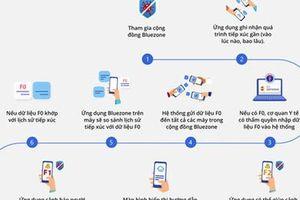 Bluezone phải 'truy cập' được lòng tin người dùng