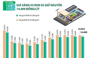 Giá xăng E5 RON 92 giữ nguyên 14.409 đồng mỗi lít