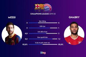 Barca vs Bayern: Messi so tài Lewandowski