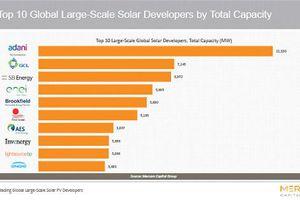 Tập đoàn Adani - Chủ sở hữu các cơ sở sản xuất năng lượng mặt trời lớn nhất trên thế giới