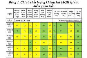 Chất lượng không khí Hà Nội trong tuần: Có xu hướng tốt lên