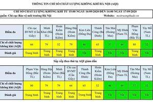 Chất lượng không khí Hà Nội ngày 17/9: Nhiều khu vực ở mức trung bình