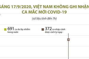 Việt Nam không ghi nhận ca mắc COVID-19 trong sáng 17/9