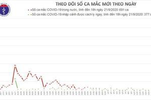 Chiều 21/9, Việt Nam không có ca mới COVID-19, thêm 5 bệnh nhân khỏi bệnh