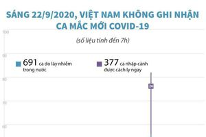 Sáng 22/9/2020, Việt Nam không ghi nhận ca mắc COVID-19 mới