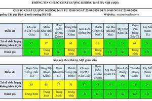 Chất lượng không khí Hà Nội ngày 23/9: 6 khu vực ở mức tốt