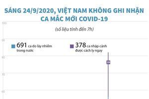 Sáng 24/9/2020, Việt Nam không ghi nhận ca mắc COVID-19 mới