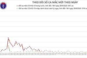 Đến chiều 26/9, Việt Nam thêm một ngày không có ca mắc mới COVID-19
