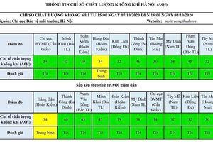 Chất lượng không khí Hà Nội ngày 8/10: Chỉ 1 khu vực ở mức trung bình