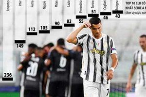 Serie A giảm quỹ lương