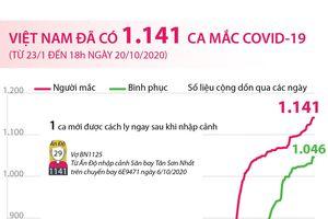 Việt Nam đã có 1.141 ca mắc COVID-19