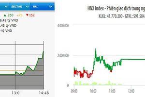 Bật mạnh cuối phiên, VN-Index tiến sát mốc 950 điểm
