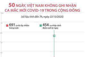 50 ngày Việt Nam không có ca COVID-19 từ cộng đồng
