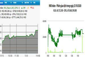 VN-Index tăng hơn 11 điểm phiên cuối tuần
