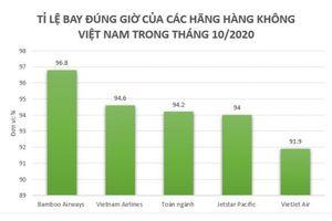 Bamboo Airways tiếp tục bay đúng giờ nhất trong top 3 hãng bay lớn
