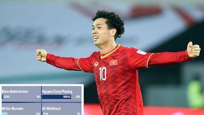 Công Phượng áp đảo cuộc bầu chọn bàn thắng đẹp vòng 1/8 Asian Cup