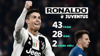 Tuổi 34, Ronaldo bá đạo thế nào ở Juventus sau 1 năm