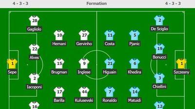 Parma 0-0 Juventus: Ronaldo đá cặp Higuain