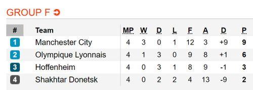 Kết quả, BXH Champions League đêm 7.11 rạng sáng 8.11: M.U thoát hiểm ngoạn mục