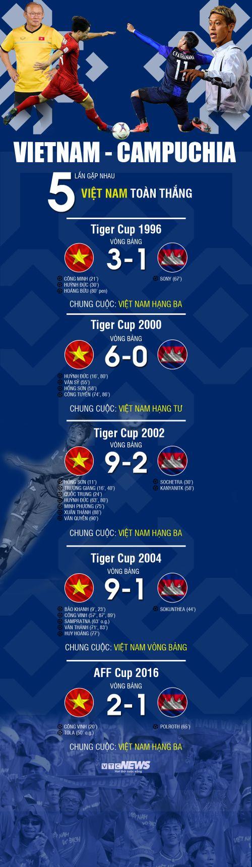 Infographic: Thống kê Việt Nam vs Campuchia khiến HLV Honda 'rùng mình'