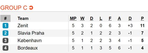 Kết quả, BXH Europa League rạng sáng 30.11: 13 đội giành vé knock-out