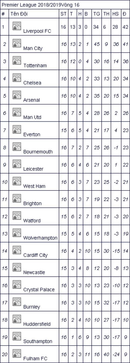 Lịch thi đấu bóng đá Ngoại hạng Anh vòng 17