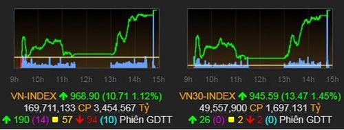 VN Index lấy lại sắc xanh sau 8 phiên giảm sâu