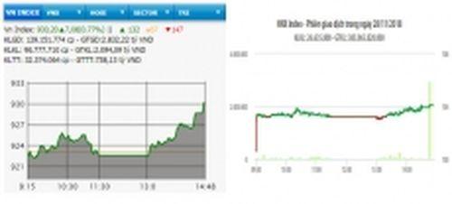 Cổ phiếu trụ cột bứt phá, VN-Index tăng hơn bảy điểm