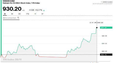 Chứng khoán chiều 28/11: VCB nhập cuộc, dấu hiệu trở lại của cổ phiếu ngân hàng?