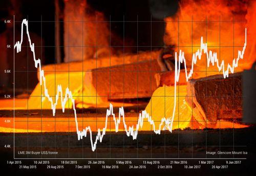 Thị trường kim loại: Vàng, Kẽm, Quặng quay đầu tăng