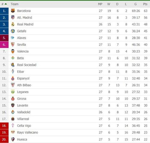 Real liên tiếp thoát thua trước Valladolid nhờ VAR