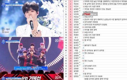 SỐC: Rò rỉ xếp hạng 30 thực tập sinh được ở lại 'Produce X 101' trong tập 8
