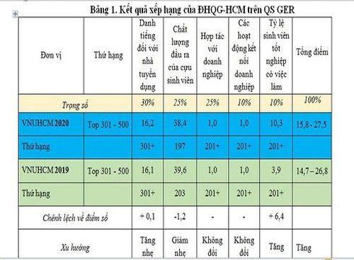 Đại học Quốc gia Thành phố Hồ Chí Minh vào top trường sinh viên có việc làm tốt