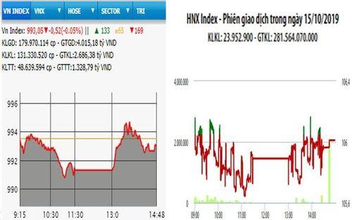 Nhiều cổ phiếu lớn lao dốc, VN-Index giảm nhẹ
