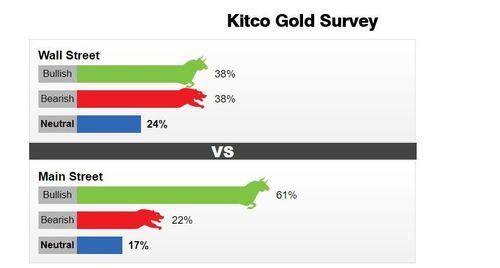 Giá vàng tuần tới chưa rõ xu hướng, nhận định tăng-giảm ngang nhau