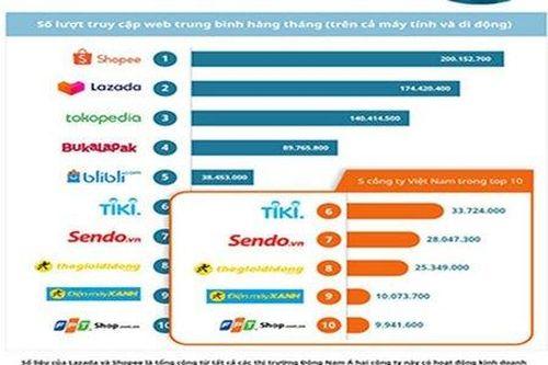 Hơn nửa top sàn thương mại điện tử Đông Nam Á thuộc về Việt Nam