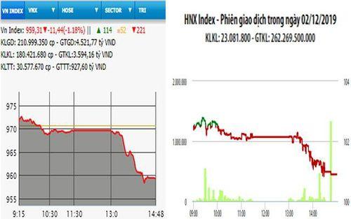 Thị trường lao dốc phiên đầu tuần