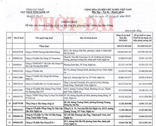 Nghệ An bêu tên 180 doanh nghiệp nợ thuế gần 830 tỷ đồng