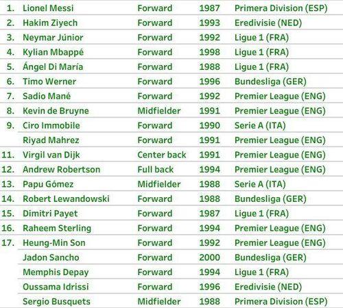 Ronaldo đứng thứ 31 ở top cầu thủ hay nhất thế giới hiện nay