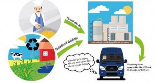 Ford sử dụng nhiên liệu tái chế từ dầu ăn để bảo vệ môi trường