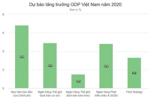Fitch hạ dự báo tăng trưởng của Việt Nam về mức 3,3%
