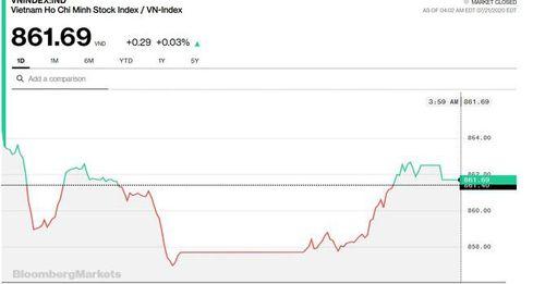 Chứng khoán 21/7: Thị trường hồi phục cuối phiên bất chấp khối ngoại bán ròng hơn 300 tỷ đồng