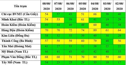 Chất lượng không khí Hà Nội trong tuần thay đổi tích cực