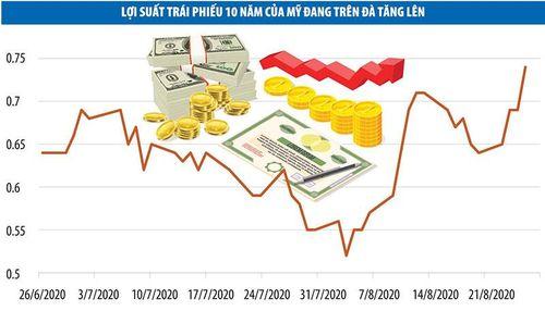 Vàng, Fed, lợi suất trái phiếu chính phủ Mỹ và lạm phát